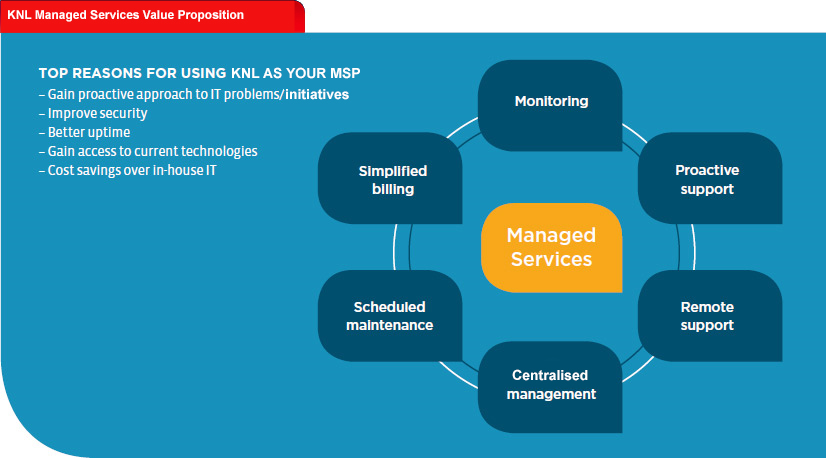 KNL Managed Services Proposition